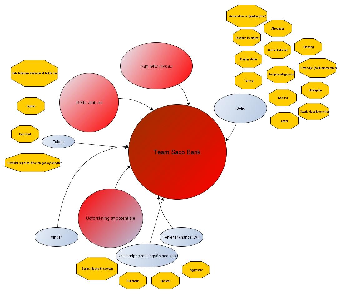 semantiske felter